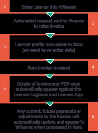 Finance Process v1