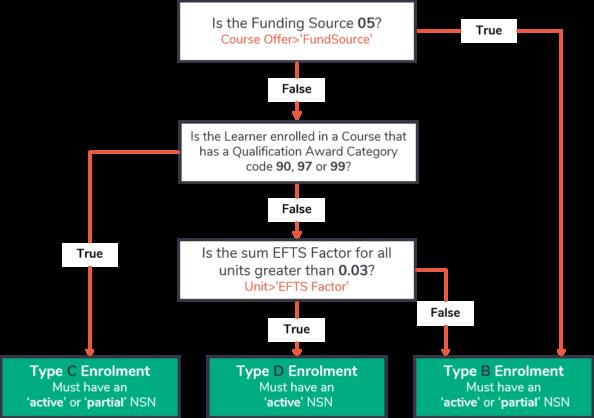 SDR student enrolment types diagram