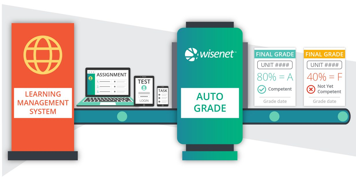 Wisenet-Transition to new elearning-Elearning Integration infographic