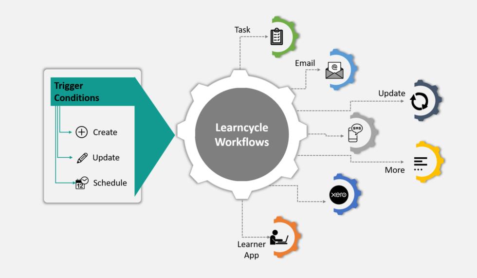 Wisenet-Learncycle Workflows
